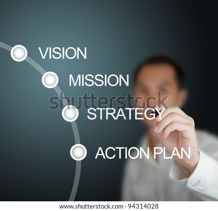 business man writing business concept vision - mission - strategy - action plan on whiteboard