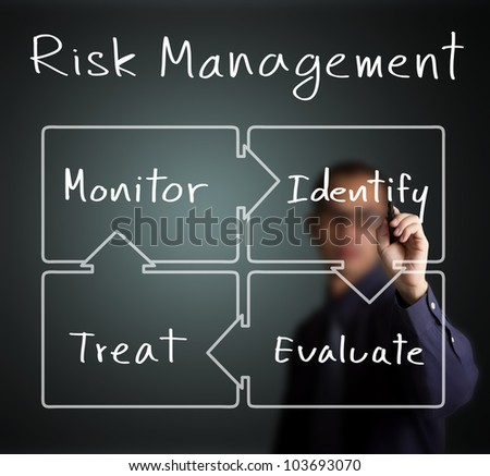 business man writing concept of risk management control circle ( identify - evaluate - treat - monitor )