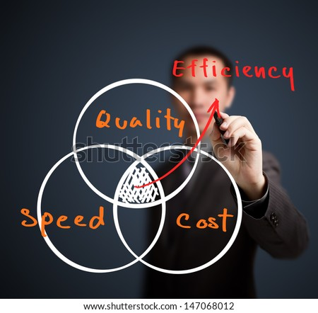 business man writing efficiency concept by quality cost and speed
