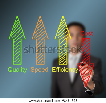 business man writing industrial product and service improvement concept of increased quality - speed - efficiency and reduced cost