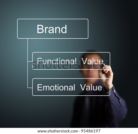 business man writing marketing concept of brand with functional and emotional value