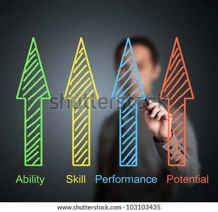 business man writing people or employee development concept by ability, skill, performance and potential