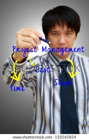 business man writing project management concept of time, cost and scope
