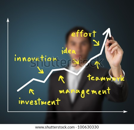 business man writing rising graph and factor of  success ( investment - innovation - management - idea - teamwork - effort )
