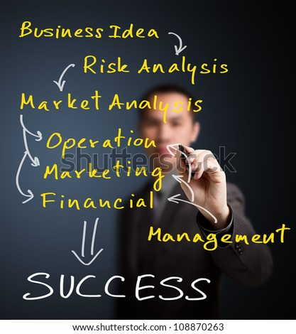 business man writing route of strategy model from business idea to success