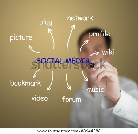 business man writing social media concept on white board