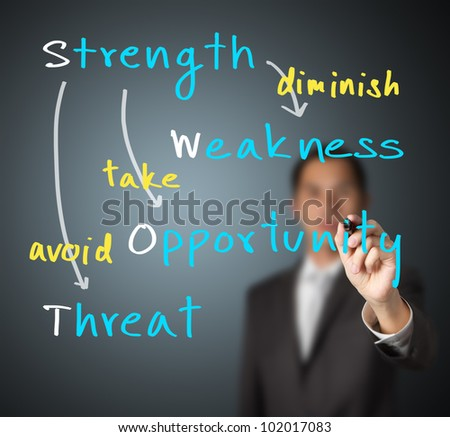 business man writing strategy concept on SWOT analysis by use strength to diminish weakness, take opportunity and avoid threat
