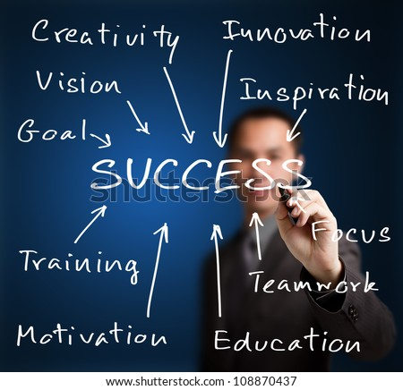 business man writing success concept by goal, vision, creativity, teamwork, focus, inspiration, training, etc.