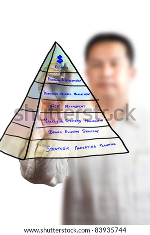 business marketing strategy diagram