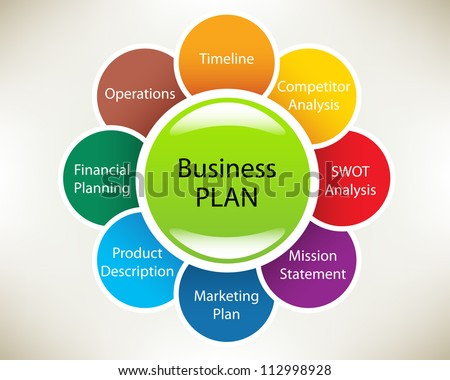 Business plan in a sphere: Timeline, Operations, Financial  Planning, Product description, Marketing Plan, Mission statement, SWOT Analysis, Competitor Analysis. Slide concept.