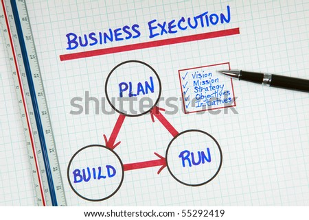 Business Planning Execution Process Diagram