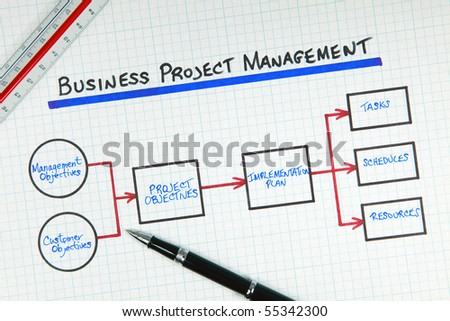 Business Project Management Process Diagram