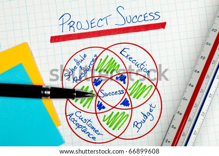 Business Project Management Success Factors in a graphical representation on white grid paper with a pen and ruler and post it notes.