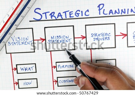Business Strategic Planning Diagram