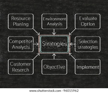 business strategies flow chart on a blackboard