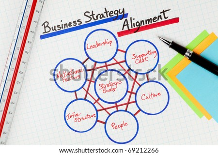 Business Strategy Alignment Methodology Diagram on white grid paper with pen, ruler, and post it notes.