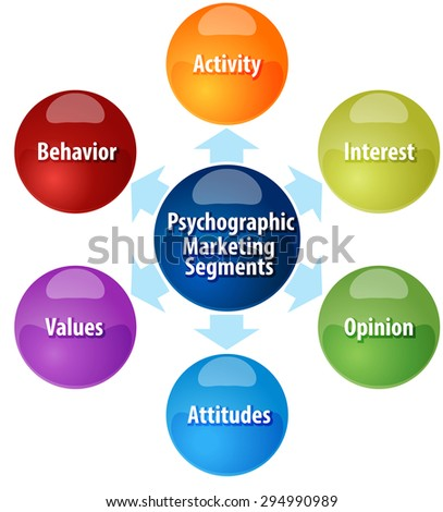 business strategy concept infographic diagram illustration of psychographic marketing segments