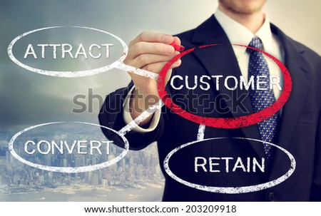 Business strategy concept of Attract, Convert, Retain