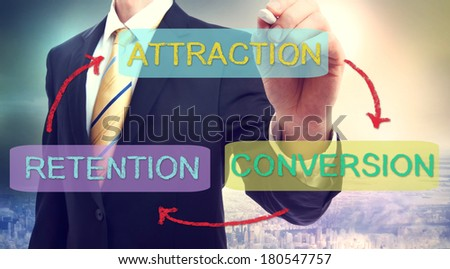 Business strategy concept of Attraction, Conversion, Retention