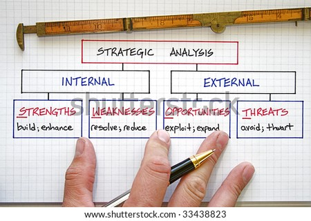 Business strategy graphs and SWOT analysis