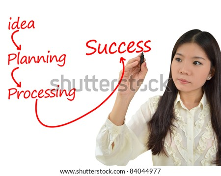 Business woman drawing a plan for business strategy