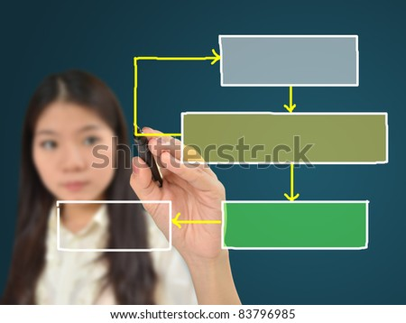 Business woman drawing flow chart for business planning