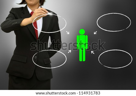 Business woman drawing outside influences on the consumer decision marking process