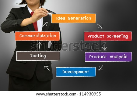 Business woman drawing The new product development process concept diagram