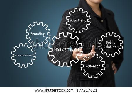Business Woman Present Business Diagram Marketing relation Concept
