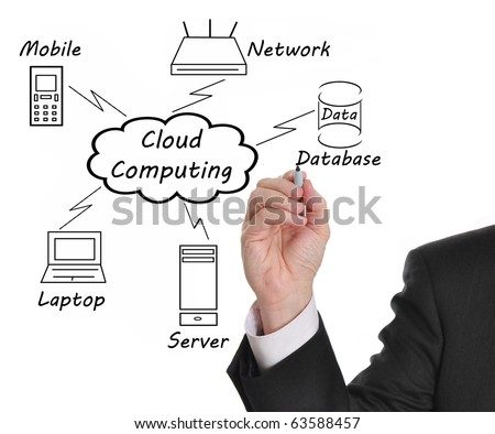 Businessman drawing a Cloud Computing diagram on the whiteboard