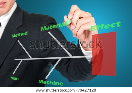 Businessman drawing Cause and Effect Diagram that identifies process element causes which effect to customer or product.