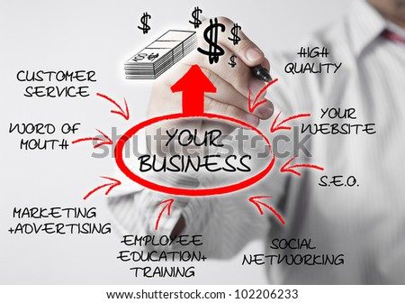 Businessman drawing flow chart diagram illustrating how to increase profits and market your business for growth.