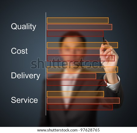 businessman drawing quality - cost - delivery - service comparing bar chart