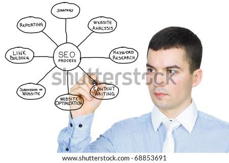 Businessman drawing Search Engine Optimization process