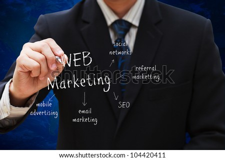 Businessman drawing Web Markerting diagram