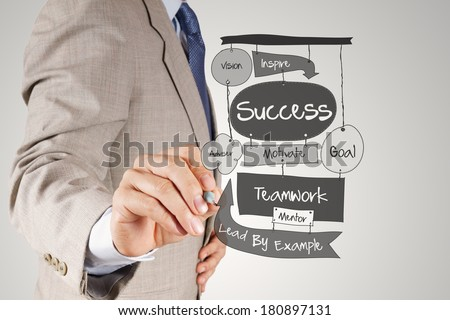 businessman hand drawing SUCCESS business diagram on paper board as concept