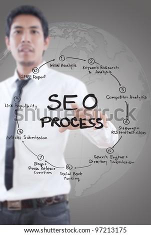 Businessman pushing SEO process on the whiteboard. - stock photo