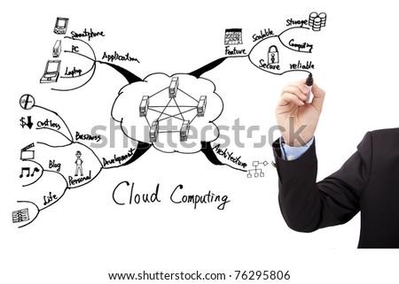 Businessman's hand draw cloud computing concept diagram