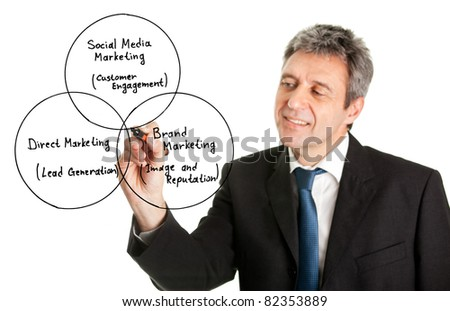 Businessman wring a marketing diagram