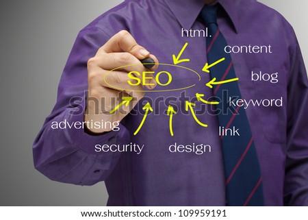 Businessman write a SEO keyword on screen