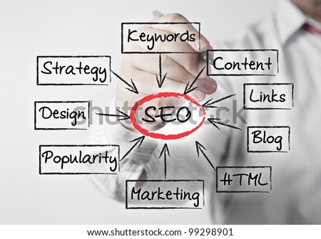 Businessman write conceptual SEO acronym (Search Engine Optimization)
