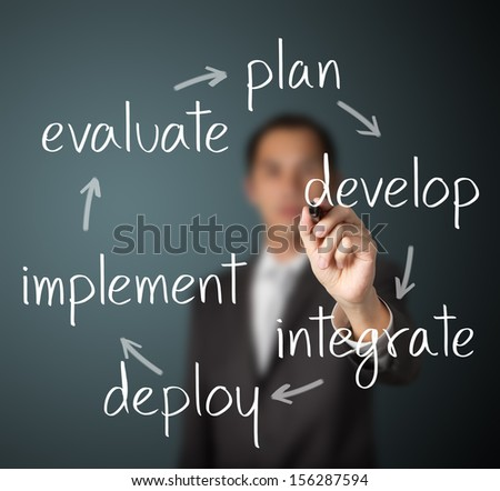 Planning and Strategy Management