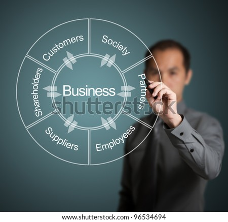businessman writing diagram of relation and exchange between business and customer, society, partner, employee, supplier and shareholder