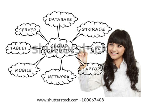 Businesswoman drawing a Cloud Computing schema on the whiteboard