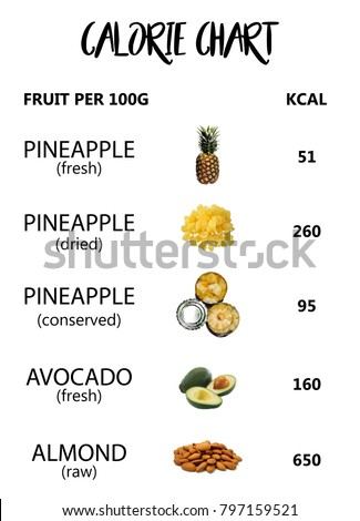 Calorie fruit chart, calories per fruit, diet plan, diet food, healthy food