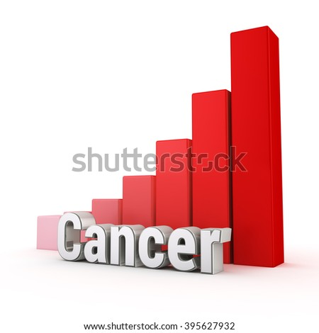 Cancer probability is high.  Word Cancer against the red rising graph. 3D illustration pic