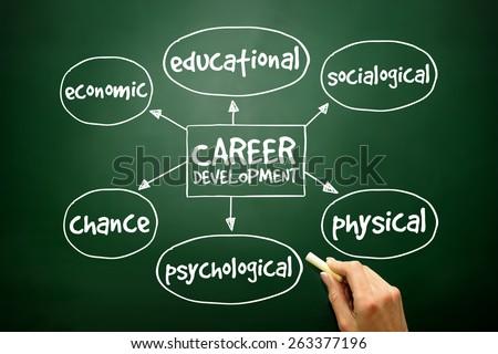 Career development mind map business concept on blackboard