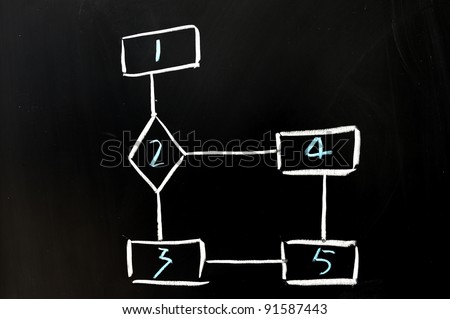 Chalkboard drawing - Flow chart, to make choice