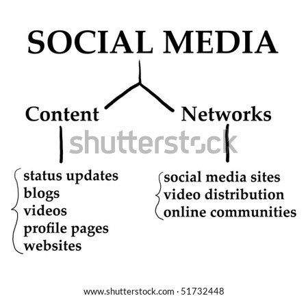 Chart demonstrating how Social Media works on the internet web 2.0 world.