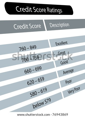 Chart of credit score range with description